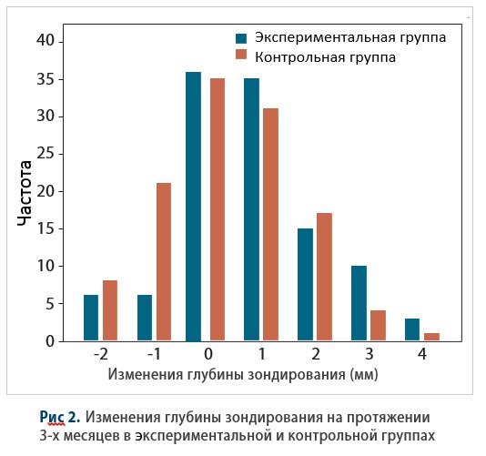 Клинические исследования ирригатора