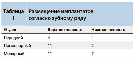 Rezultaty2